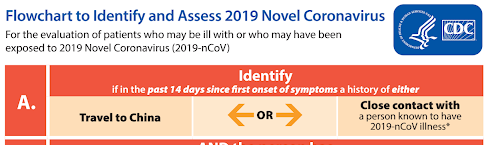 Feeling sick during the current Wuhan Coronavirus scare? This is how your doctor will evaluate you – CDC Published Flowchart to Identify and Assess 2019-nCoV